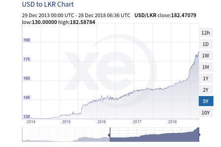 2018-12-28 12_09_35-XE_ USD _ LKR Currency Chart. US Dollar to Sri Lankan Rupee Rates
